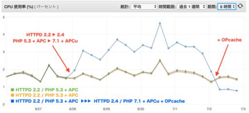 CPU使用率グラフ